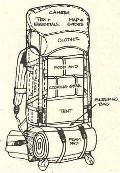 Useful Tip Tuesday #CampingTips Pack a backpack like a boss.If you're gonna be moving, pack efficiently.