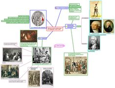 REVOLUTION FRANCAISE: LA TERREUR 1793-1794 - yapatine - XMind: The Most Professional Mind Map Software