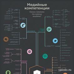 Карта медийных компетенций - навигатор по вашей профессиональной жизни прямо у вас на стене