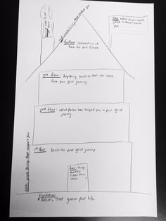 We modified the DBT House* activity to include a grief component. This activity is a great way to allow a client the opportunity to explore his/her grief journey in the context of other areas in h…