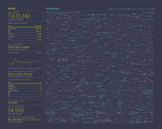 Nick Felton: 2013 Annual Report (viz of communication data - SMS, phone, email, conversation)