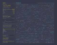 Nick Felton: 2013 Annual Report (viz of communication data - SMS, phone, email, conversation)