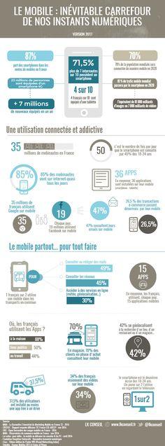 Les français passent plus de deux heures par jour sur leur smartphone ou leur tablette. Ces dispositifs mobiles ne sont plus de simples « devices ». Ils se sont érigés en véritables compagnons du quotidien.