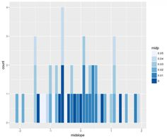 Stacked histogram with bivariate colored bars in R