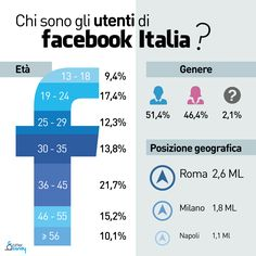 Some infos abot Facebook in Italy.
