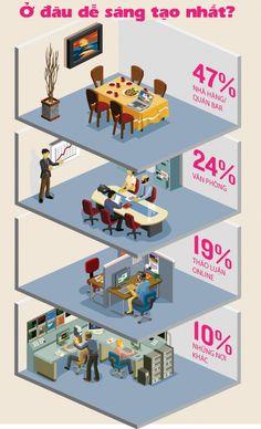 Làm việc ở đâu khiến chúng ta sáng tạo nhất? Infographics sau có thể khiến bạn bất ngờ!
