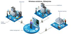 it infrastructure architecture infographs - Google Search