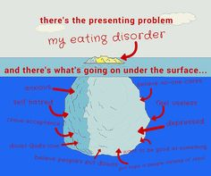 My recovery was not only from my eating disorder but all the things under the surface which I wasn't so clearly aware of which led to anorexia and bulimia in the first place. Just tackling the eating issue without the mess beneath it never worked!