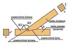 Podstawowe złącza ciesielskie w konstrukcjach więźby dachowej z drewna