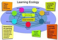 4.2. Conectivismo: uma Teoria da Aprendizagem? | Da Web 2.0 ao e-Learning 2.0: Aprender na Rede