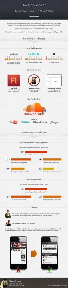 The Mobile Web vs. Artist Websites at SXSW 2012  http://HotMobiSites.com