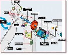 this is a machine that will convert mechanical nuclear or chemical energy into electrical energy