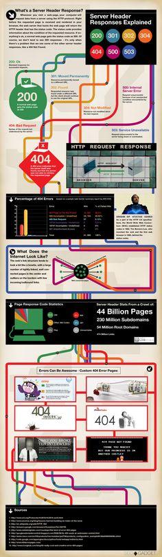 Server Headers 101 (Infographic)