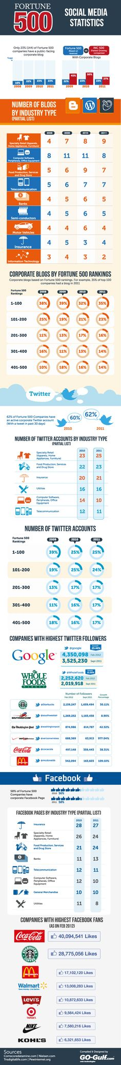 Fortune 500 Social Media Statistics    Not exactly massive figures from the big companies. Is it harder for larger companies to engage with consumers on social media?    Posted: 30 March 2012 - res. 595 x 5,236