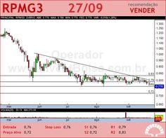 PET MANGUINH - RPMG3 - 27/09/2012 #RPMG3 #analises #bovespa