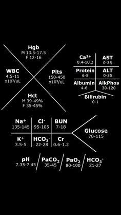 Common Metabolic Panel for Nursing Clinicals - NCLEX Quiz Nursing Lab Values, Nursing Labs, Icu Nursing, Nclex Lab Values, College Nursing, Psychiatric Nursing, Nursing Information, Rn School, Nursing School Notes