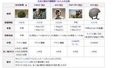 軍事ネタ@ミリタリー @military1964     軍用ヘルメットは小銃弾ではなく榴弾の破片などを防ぐことが目的だったが、最近では小銃弾も防げるヘルメットが登場している