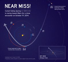 """NASA's MAVEN Mars Orbiter is """"ideally"""" instrumented to uniquely """"map the composition of Comet Siding Spring"""" in great detail when it streaks past the Red Planet during an extremely close flyby on Oct. 19, 2014 - thereby providing a totally """"unexpected science opportunity … and a before and after look at Mars atmosphere,"""" Prof. Bruce…"""