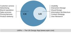 User experience is not the same as customer experience.
