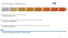Powering Continuous Delivery With Feature Flags