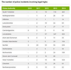 Increases in Police incidents involving NPSs between 2010 - 2014, by county.