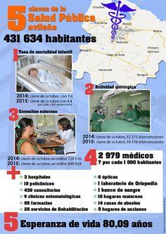Salud pública en Ciego de Ávila, Cuba