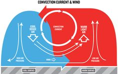 Convection current- The sun heats the earth's surface, then, when cooler air comes into contact with it, the air warms and rises, creating an upward current in the atmosphere. Ex- Convection is one of the three main types of heat transfer, the other two being conduction and radiation.