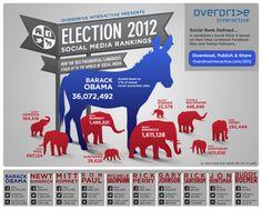 Ranquin del uso de los medios sociales entre los candidatos a las elecciones presidenciales de EEUU 2012