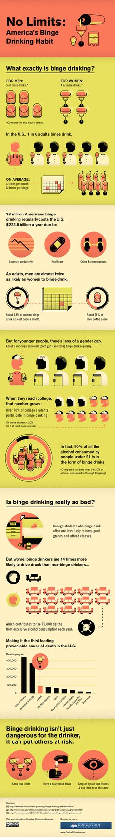 America's binge drinking habit. It's dangerous and leads to alcoholism.