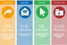 email marketing metr