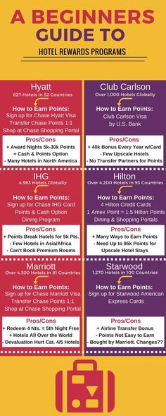 A Beginners Guide To Hotel Rewards Programs (3)