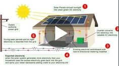 Off Grid Solar, Training Courses, Solar System, Investing, Software, Coupon, Notes, Teaching, Link