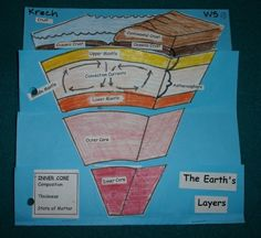 Layers of the Earth by Patwilhoit