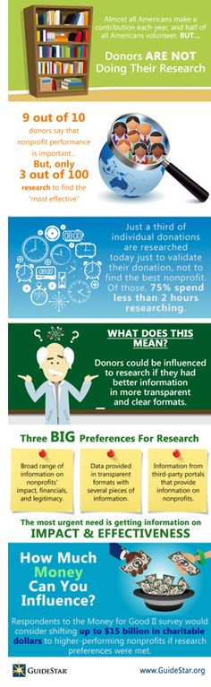 INFOGRAPHIC - find the right nonprofit; based on Money for Good II research