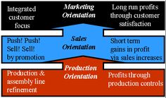 "Diagram showing the ""Evolution of the Marketing Concept"""
