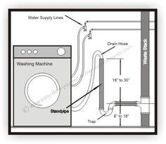 washing machine measurements for washer vent waste discharge install rh pinterest com