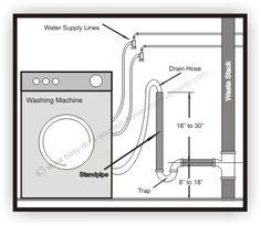 washing machine drain and feed line diagram laundry room ideas rh pinterest com