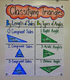 Classification Made Easy Appletastic: Blossoming in Fifth Grade: Triangle Classification Made Easy!Appletastic: Blossoming in Fifth Grade: Triangle Classification Made Easy! Math Charts, Math Anchor Charts, Math Strategies, Math Resources, Teaching Geometry, Teaching Math, Teaching Ideas, Geometry Activities, Math 5
