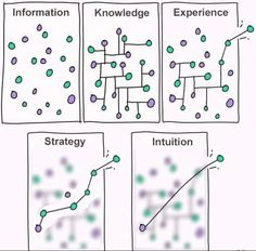 information knowledge experience strategy intuition Systems Thinking, Thinking Skills, Critical Thinking, Knowledge Management, Change Management, Design Thinking, Intuition, Intj Personality, Personality Psychology