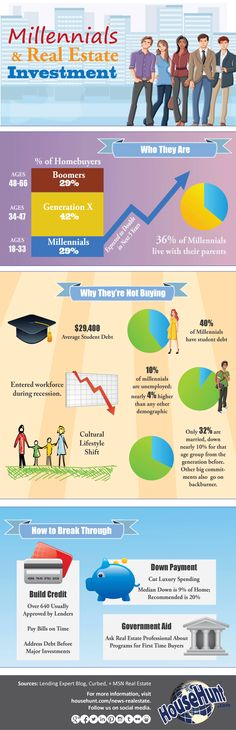 #Millennials Real Estate Investment #Infographic http://www.househunt.com/news-realestate/millennials-real-estate/