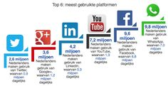 Sociale media in Nederland 2016: WhatsApp overstijgt Facebook | Marketingfacts Internet Marketing, Online Marketing, Social Media Marketing, How To Get Money, Social Media Tips, How To Apply, Business, Facebook, Youtube