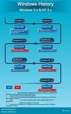 Windows History, Windows 3.x and Windows NT 3.x