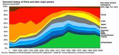 La historia económica del mundo en un solo gráfico