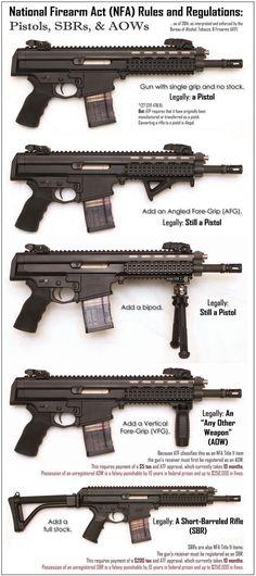 NFA Regulations