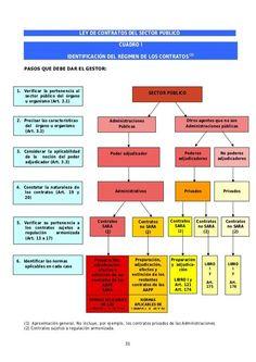 Cuadros resumen ley de Contratos del Sector Público Apple Products, Periodic Table, Study, Education, Learning, School, English, Geography, Advertising