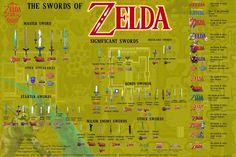 Every Zelda sword, ever - Imgur