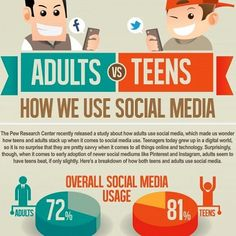 Social Media Usage, Growing Up, Knowing You, Infographic, Things To Come, Teen, Study, Marketing, Digital