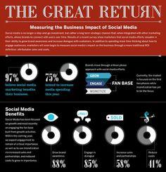 5 Social Media Marketing Trends: New Research #smsmarketing