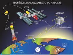 Olha só +1 presente que o #Tadeu #Galiza deu para #SpaceTrip4Us ilustrar a matérial do ArduSat