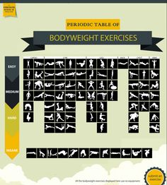 This clickable infograph titled The Periodic Table of Bodyweight Exercises Bodyweight exercises shows dozens of bodyweight exercises that require abso